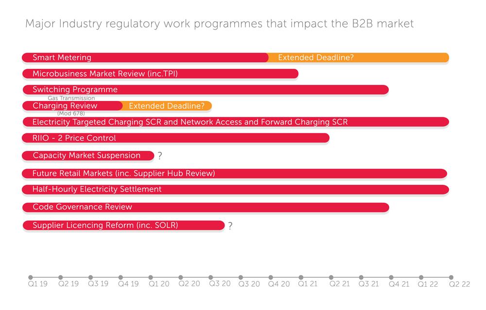 Major regulatory workstreams infographic for business energy