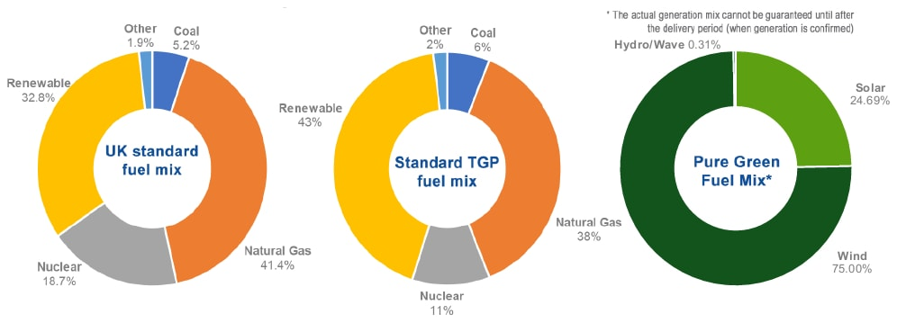 Infographic showcasing charts of Total's fuel mix, UK fuel mix and green energy