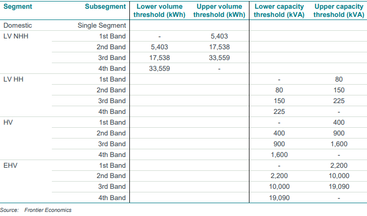 Targeted Charging Review (TCR)  table